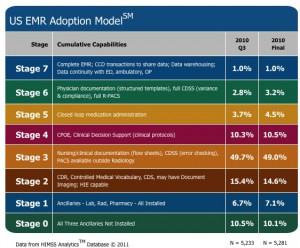 HIMSS Electronic Medical Record Adoption Phases