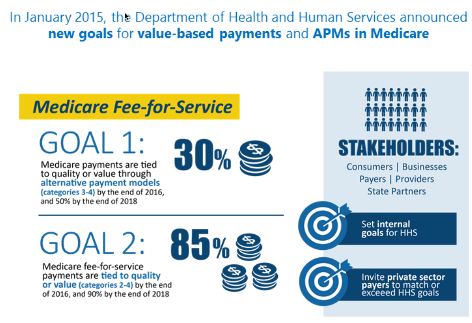 CMS Merit Based Incentive Payment System (MIPS) In 60 Day