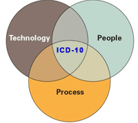 ICD-10 Integrated Approach