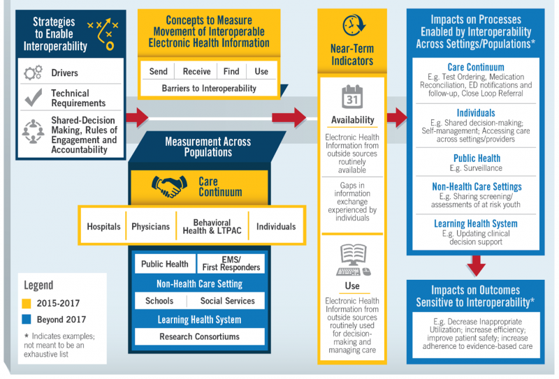eMeasurement eCQM roadmap