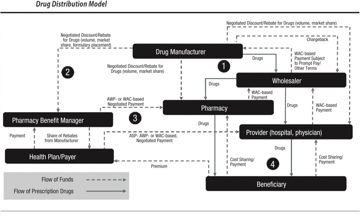 drug pricing and flow of funds