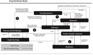 Drug Pricing Expert and Classification Systems