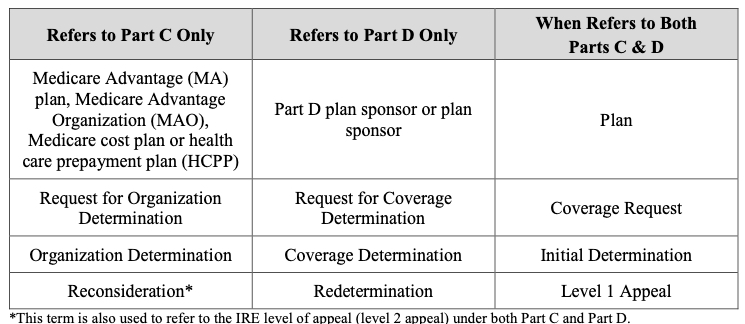 Medicare Reconsideration, Medicare Redetermination, Medicare Appeal for Medicare Expert Witness