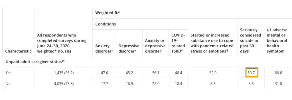 CDC data regarding suicidal ideation among unpaid adult caregivers