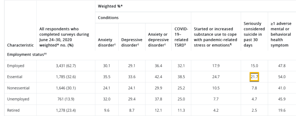 CDC data on suicide ideations and substance abuse by employment type