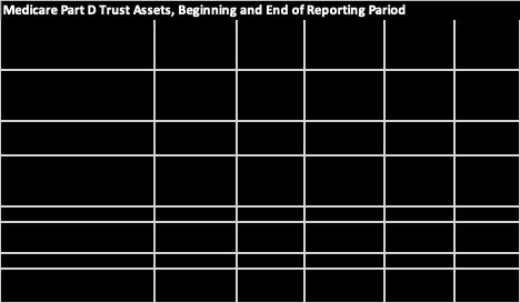 Medicare Part D Trust Assets